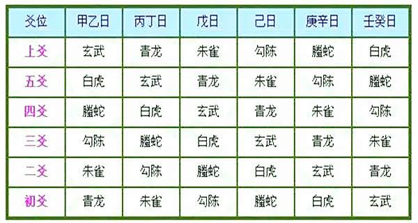六爻六神含义详解,六爻六神配法大全