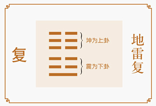 地雷复卦详解完整版-六爻64卦入门
