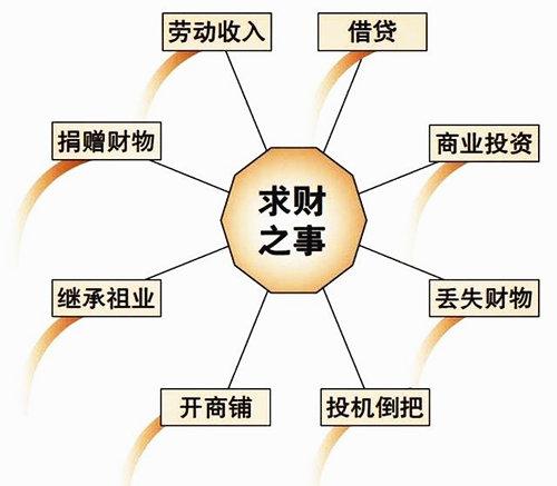 六爻子孙爻发动详解,子孙爻代表什么?子孙爻持世会怎么样?