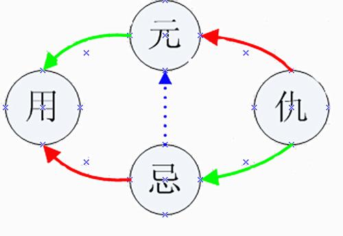 六爻用神的应用详解,六爻占卜取用神技巧