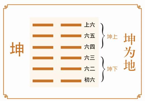 六爻坤为地卦详解完整版,坤为地卦64卦占卜详解