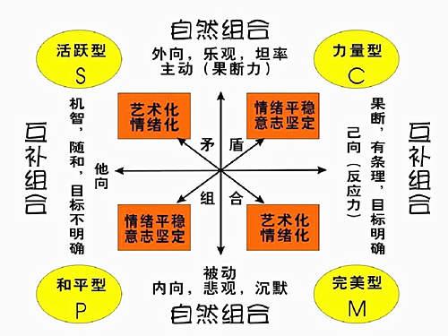 六爻测性格断个性特征的断法大全