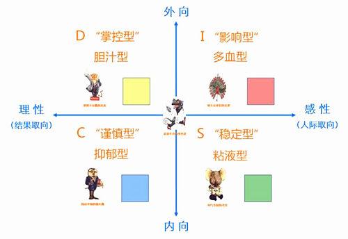 六爻测性格技巧,六爻测性格要点分析大全