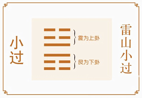 雷山小过卦详解完整版,六爻64卦入门
