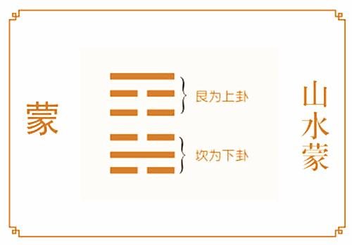 六爻 山水蒙卦详解完整版,山水蒙卦64卦占卜详解