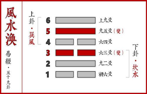 六爻风水涣卦详解完整版,六爻64卦入门