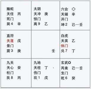 六爻占卜中奇门遁甲常用图解