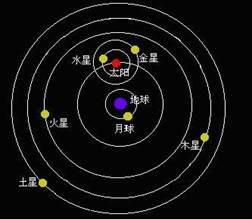 奇门遁甲与行星视运动结构关系